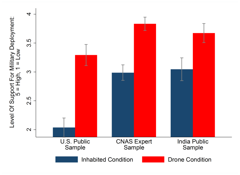 Line extensions represent 95% confidence intervals.